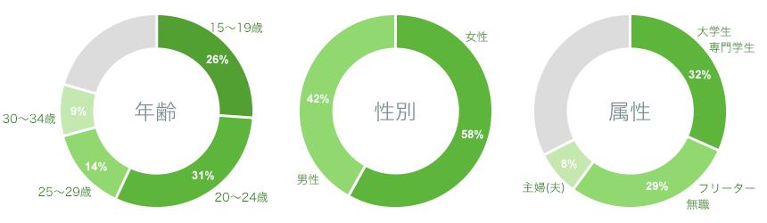 圧倒的な集客力&登録ユーザー数の説明イメージ